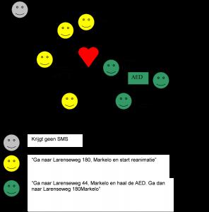 schema alarmsysteem AED
